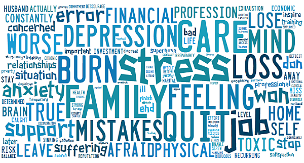 physician survey word cloud if you do not get this handled