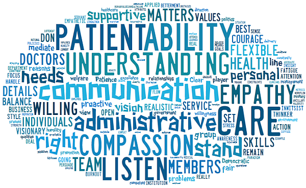 physician survey qualities of good physician leader opt
