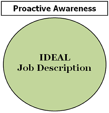 Happiest Doctors build this Venn Diagram