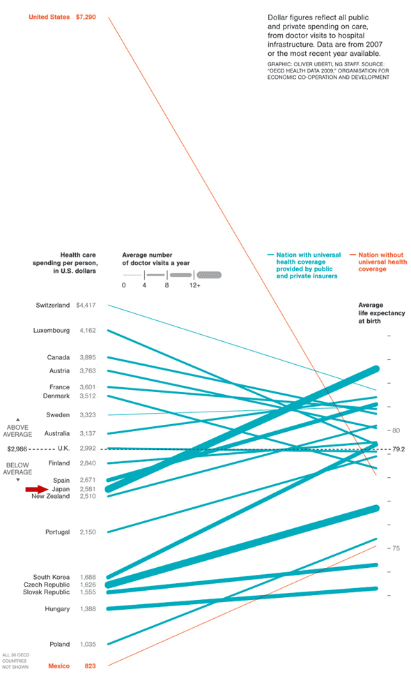 average life expectancy cost of healthcare world rankings infographic