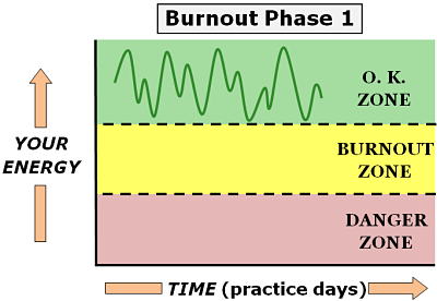 physician burnout phase 1