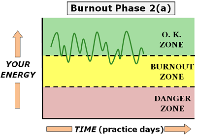 physician burnout phase 2 a