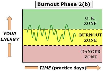 physician burnout phase 2 b
