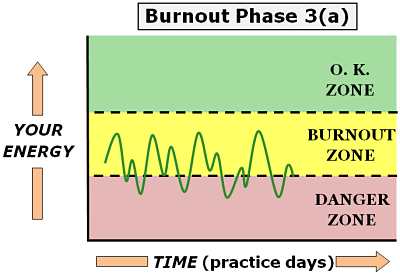 physician burnout phase 3 a