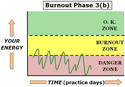 physician burnout phase 3 b1