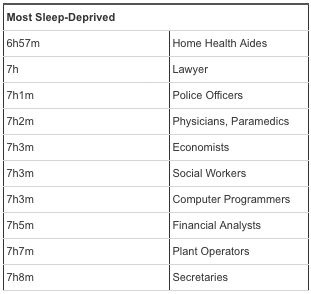 most sleepdeprived professions