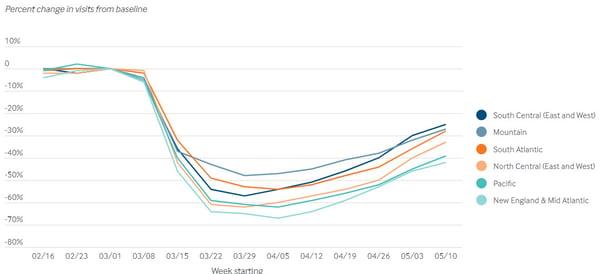 ambulatory-visit-volumes-usa-2020-covid19-impact