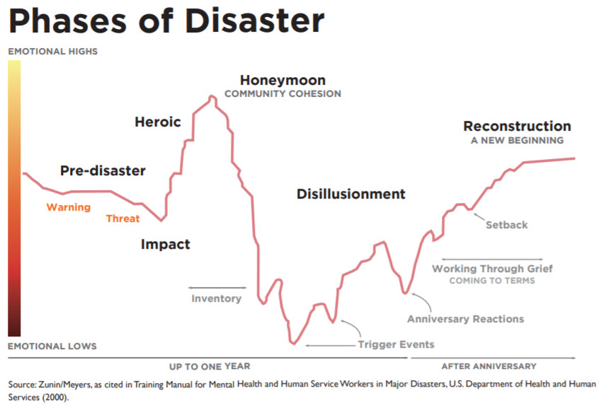 zunin and meyers stages of emotional response to disaster physician burnout